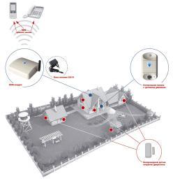 Автономная GSM-сигнализация TAVR- 2